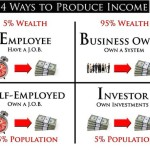 How To Escape The Rat Race (Create Passive Income)